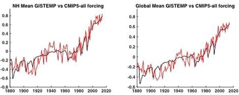 Wahrscheinlichkeit für natürliche Ursachen des Klimawandels liegt bei 1 zu 650 Millionen