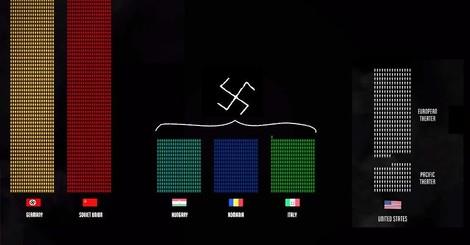 Eine beeindruckende Visualisierung der Tode des Zweiten Weltkriegs: Wir leben in friedlichen Zeiten!
