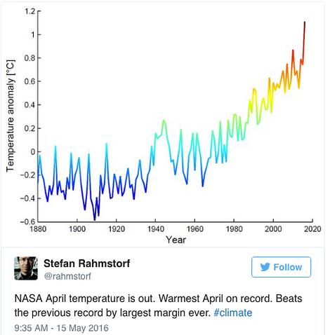 Neuer Temperaturrekord im April: 1,4 Grad über dem Niveau des späten 19. Jahrhunderts
