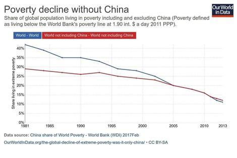 """Ist der Rückgang globaler Armut """"nur"""" China zu verdanken?"""