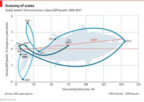 Japans Thunfischpreiskurve sieht aus wie ein Thunfisch