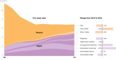 Was die Musikindustrie heute noch verdient
