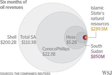 ISIS' Ölfirma ist eine ganz normale Ölfirma - mit Enthauptungen
