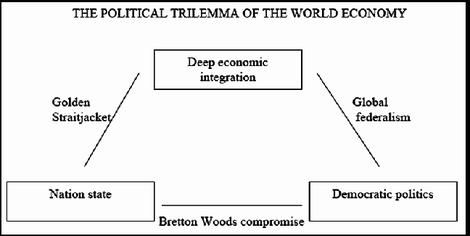 Das Trilemma der Globalisierung