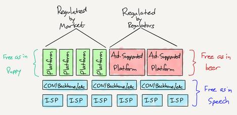 Der erste Schritt hin zu einem ausbalancierten Regulierungsframework für das Internet