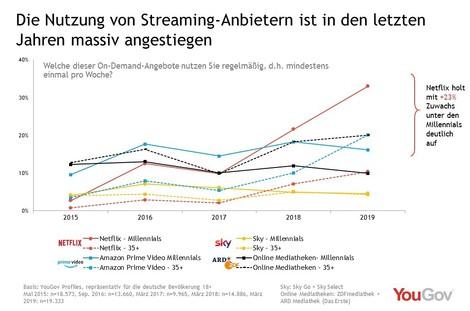 Der Streaming-Krieg – Wie das Plattformgeschäftsmodell die Kultur verändert