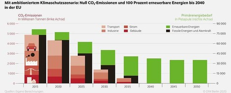 DIW: für Erreichung der Ziele des Pariser Vertrages erheblich schnellere Dekarbonisierung notwendig